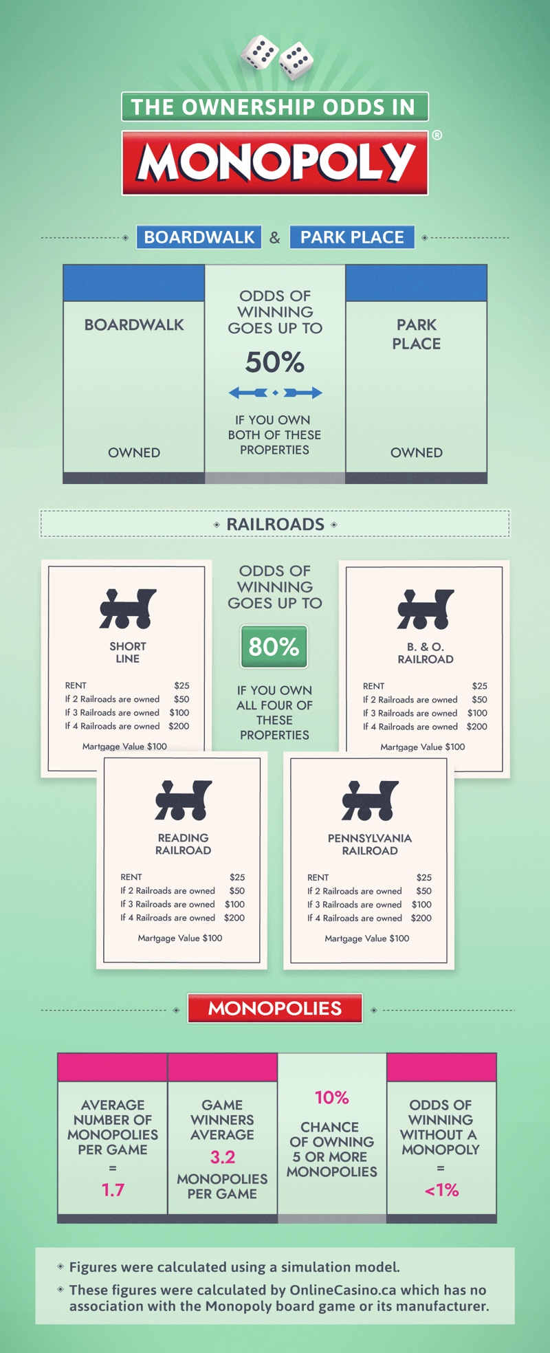 Ownership odds in Monopoly
