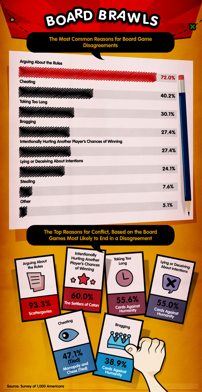 Most common reasons for board game disagreements