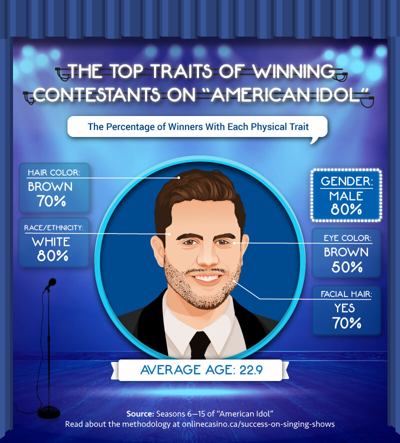 Top traits of winning contestants on American Idol
