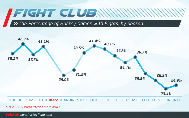 Percentage of Hockey Games with Fights by Season