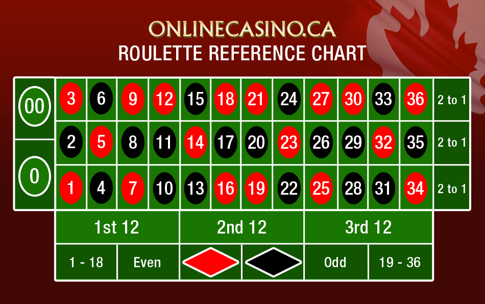 Online Roulette Cheat Sheet & Guide