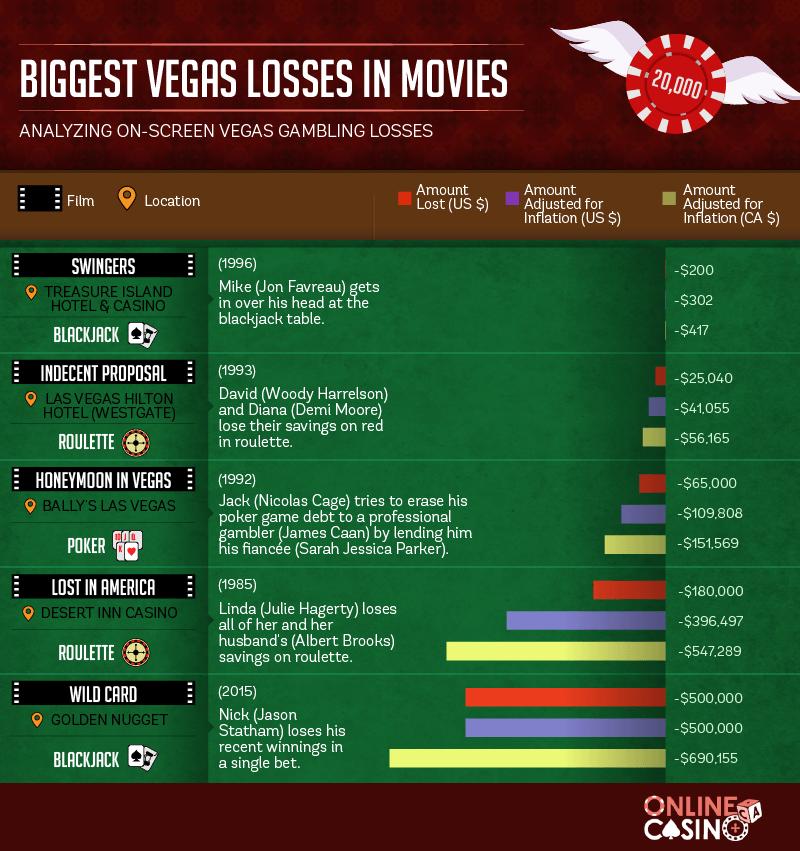 Vegas Movie Losses