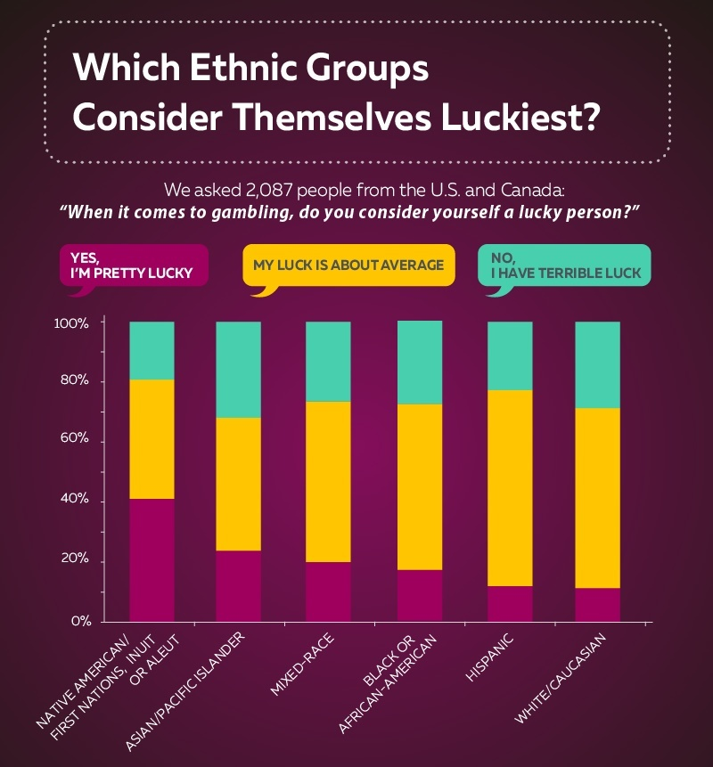 Which Ethnic Groups Consider Themselves Luckiest?