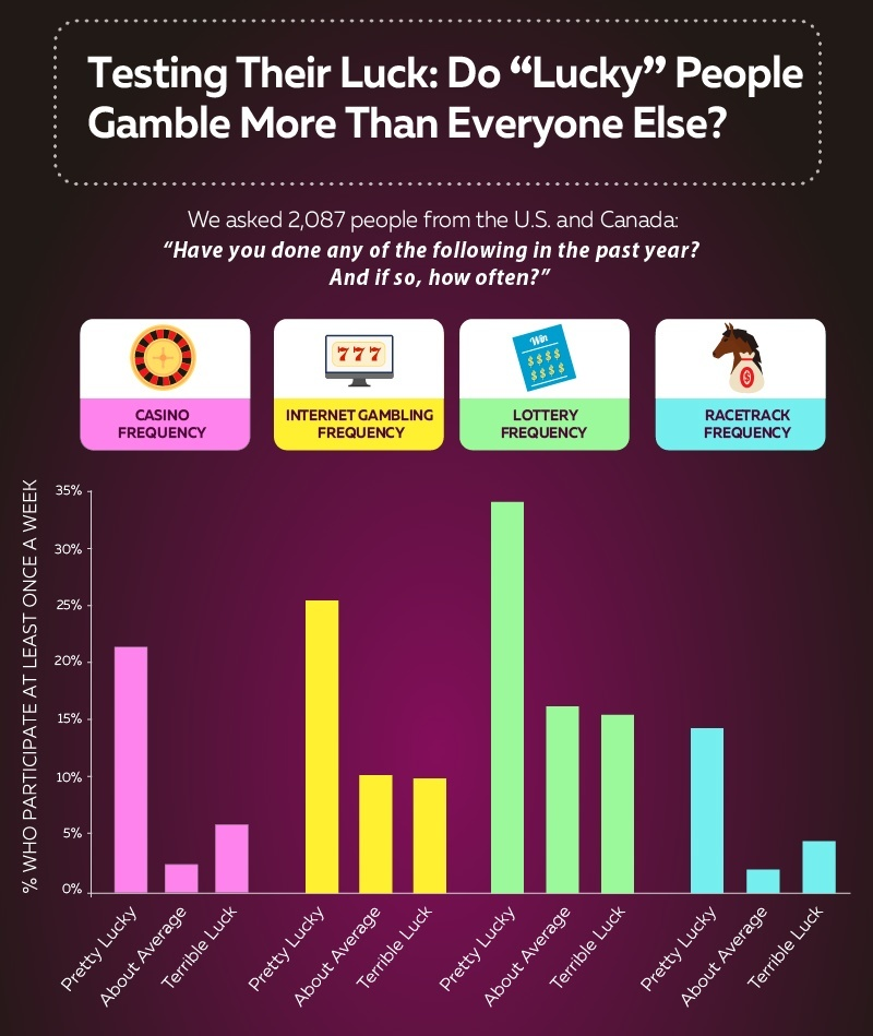 Testing Their Luck: Do Lucky People Gamble More Than Everyone Else?