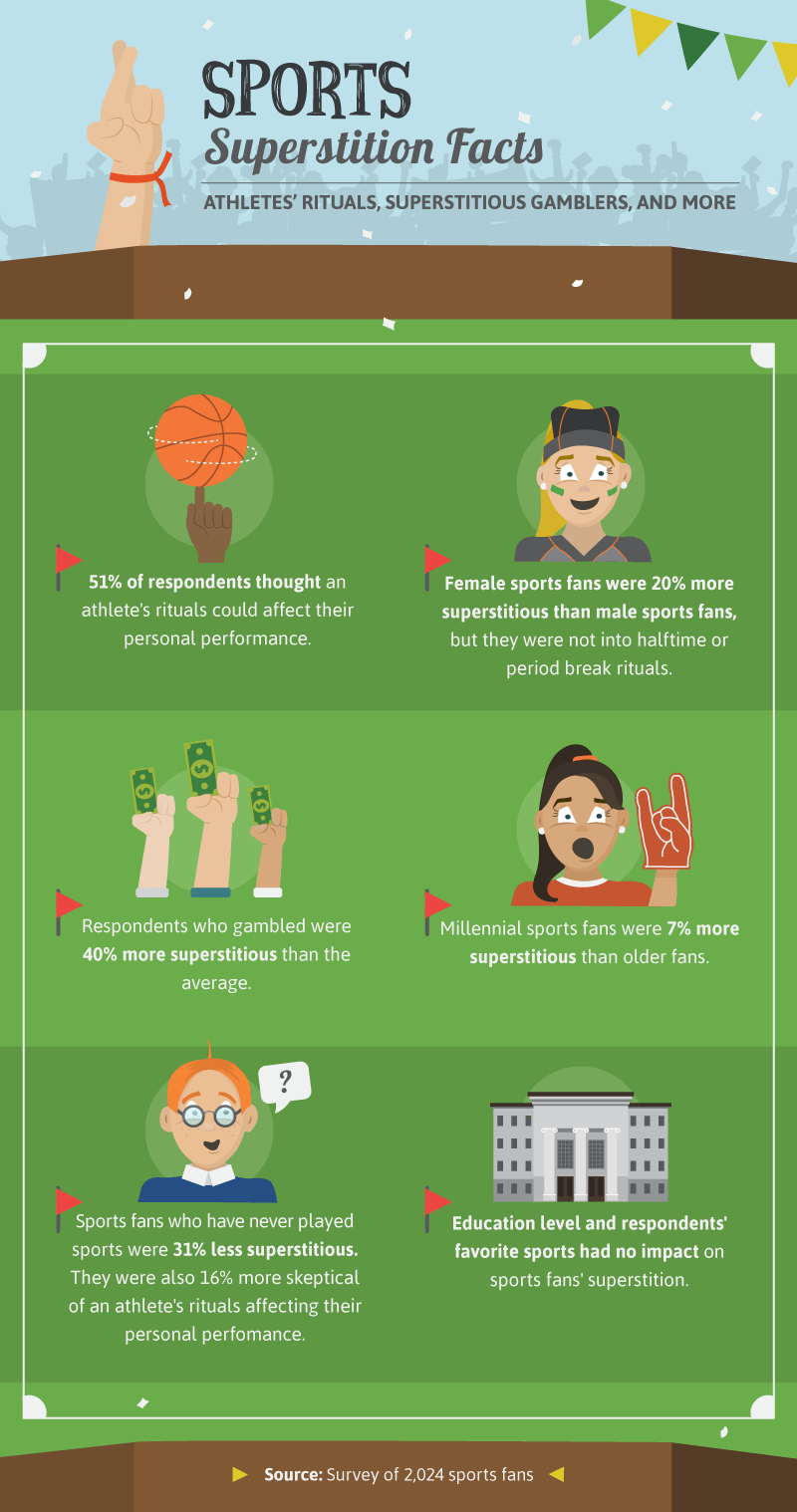 The Facts: Superstitious Sports Fans