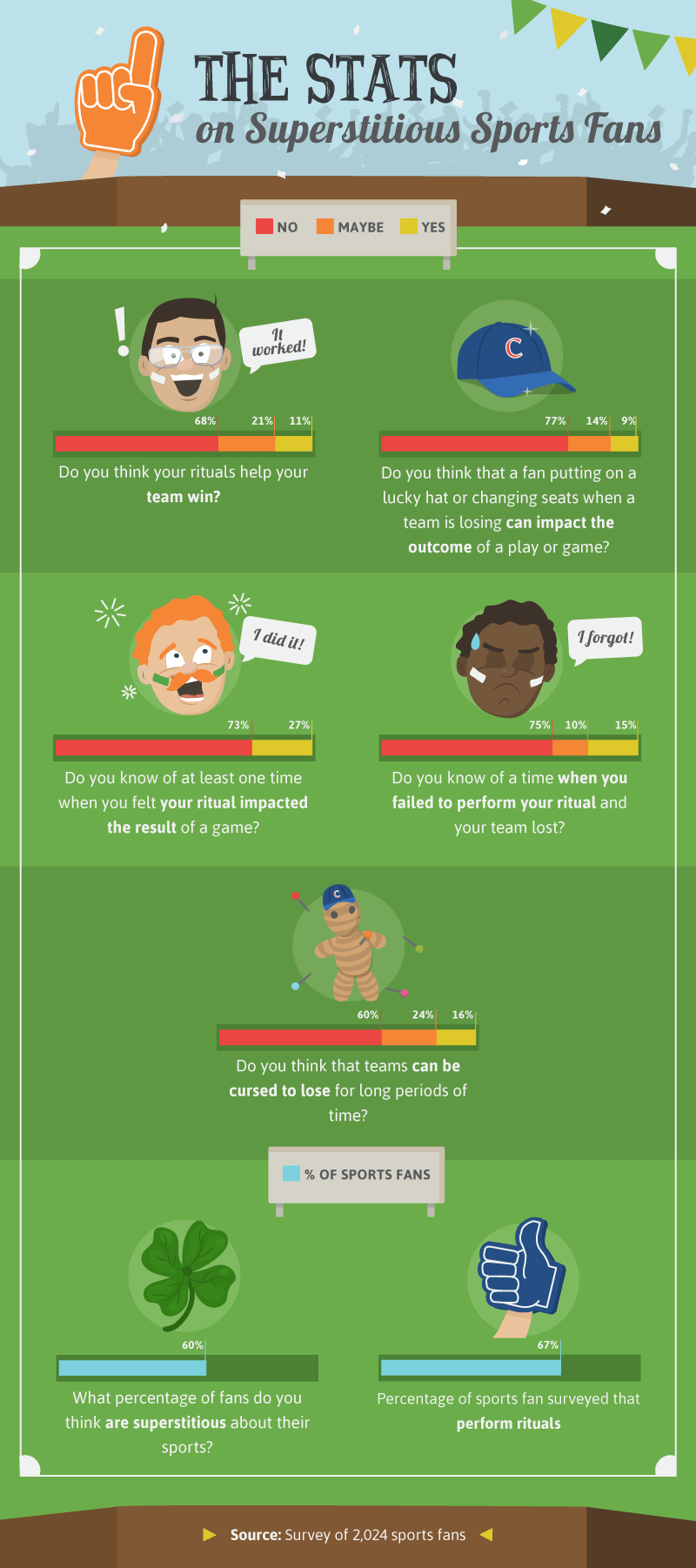 The Stats: Superstitious Sports Fans